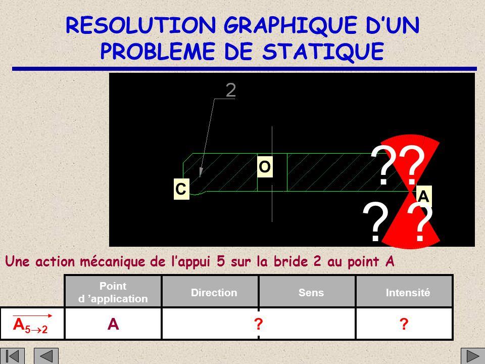 RESOLUTION GRAPHIQUE D'UN PROBLEME DE STATIQUE C O A Une action mécanique de la pièce 1 sur la bride 2 au point C C12C12 Point d 'application Direct