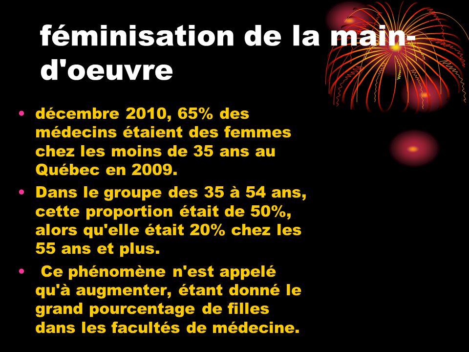 féminisation de la main- d oeuvre décembre 2010, 65% des médecins étaient des femmes chez les moins de 35 ans au Québec en 2009.