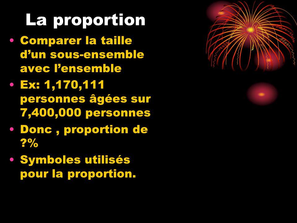 La proportion Comparer la taille d'un sous-ensemble avec l'ensemble Ex: 1,170,111 personnes âgées sur 7,400,000 personnes Donc, proportion de ?% Symboles utilisés pour la proportion.