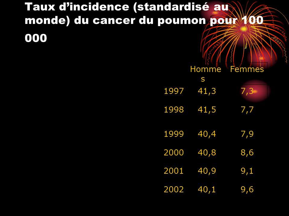 Taux d'incidence (standardisé au monde) du cancer du poumon pour 100 000 Homme s Femmes 199741,37,3 199841,57,7 199940,47,9 200040,88,6 200140,99,1 200240,19,6