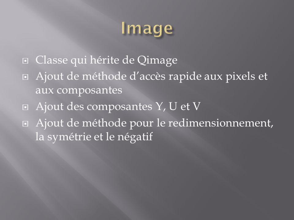  Classe qui hérite de Qimage  Ajout de méthode d'accès rapide aux pixels et aux composantes  Ajout des composantes Y, U et V  Ajout de méthode pou