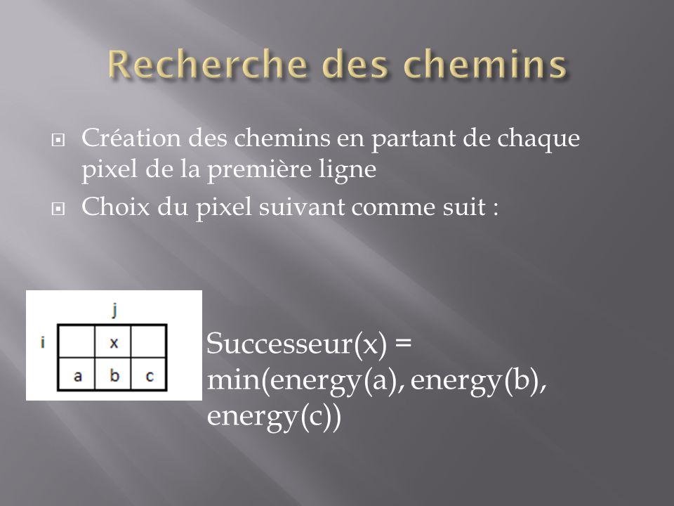  Création des chemins en partant de chaque pixel de la première ligne  Choix du pixel suivant comme suit : Successeur(x) = min(energy(a), energy(b),