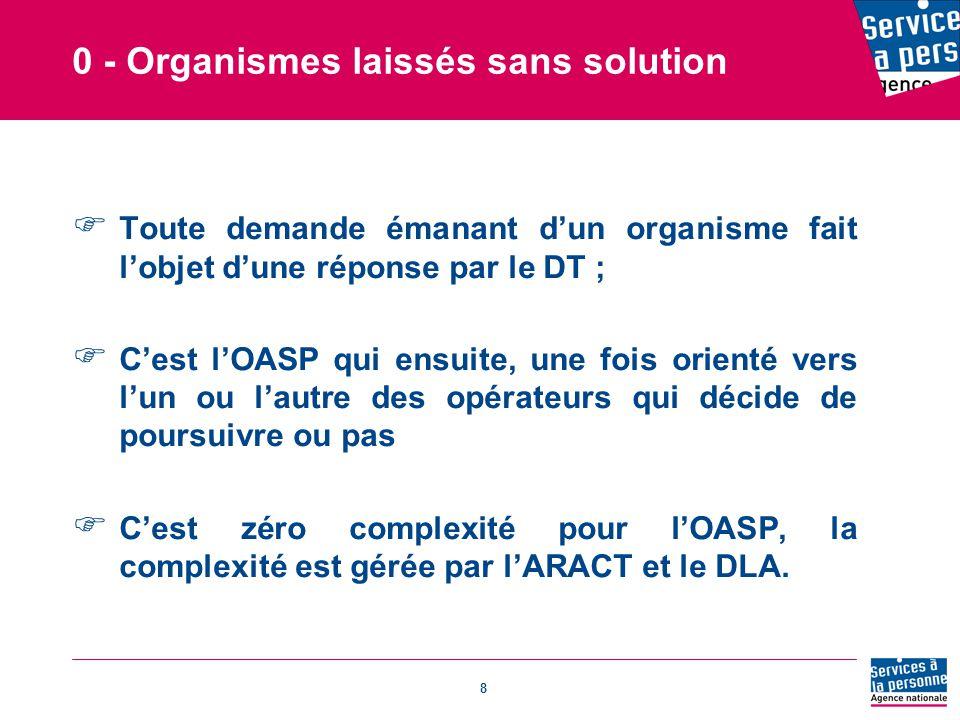 8 0 - Organismes laissés sans solution  Toute demande émanant d'un organisme fait l'objet d'une réponse par le DT ;  C'est l'OASP qui ensuite, une fois orienté vers l'un ou l'autre des opérateurs qui décide de poursuivre ou pas  C'est zéro complexité pour l'OASP, la complexité est gérée par l'ARACT et le DLA.