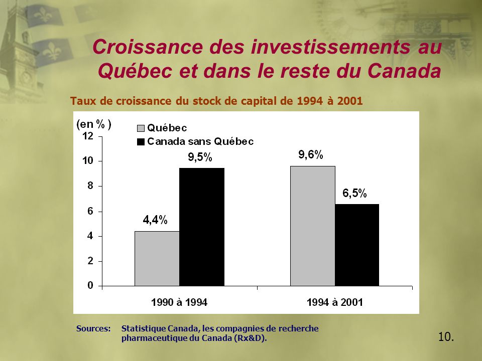10. Croissance des investissements au Québec et dans le reste du Canada Taux de croissance du stock de capital de 1994 à 2001 Sources: Statistique Can