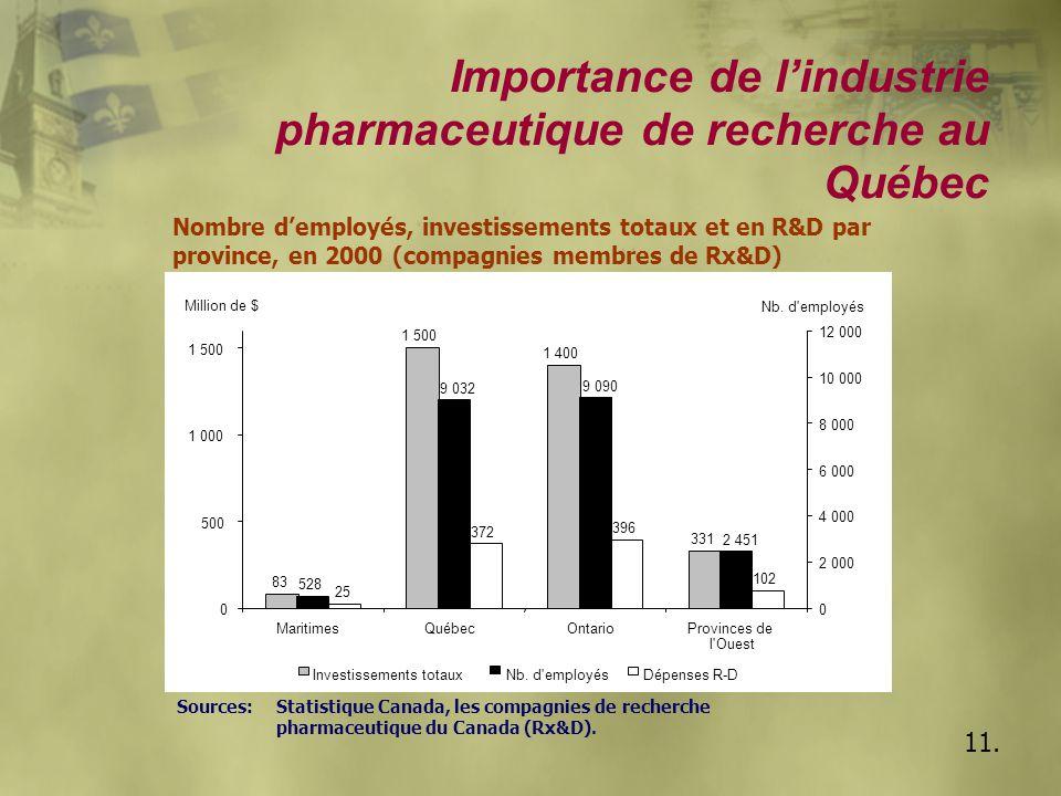 11. Importance de l'industrie pharmaceutique de recherche au Québec Nombre d'employés, investissements totaux et en R&D par province, en 2000 (compagn