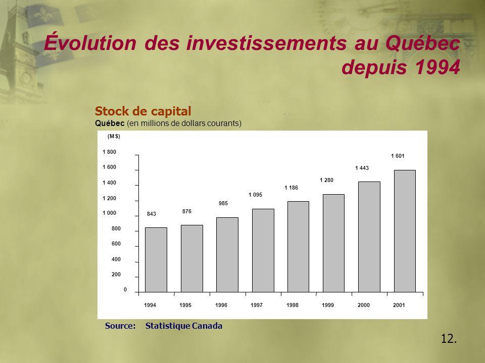 12. Évolution des investissements au Québec depuis 1994 Stock de capital Québec (en millions de dollars courants) Source: Statistique Canada 843 876 9