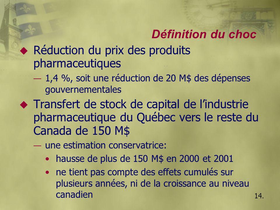 Définition du choc u Réduction du prix des produits pharmaceutiques — 1,4 %, soit une réduction de 20 M$ des dépenses gouvernementales u Transfert de