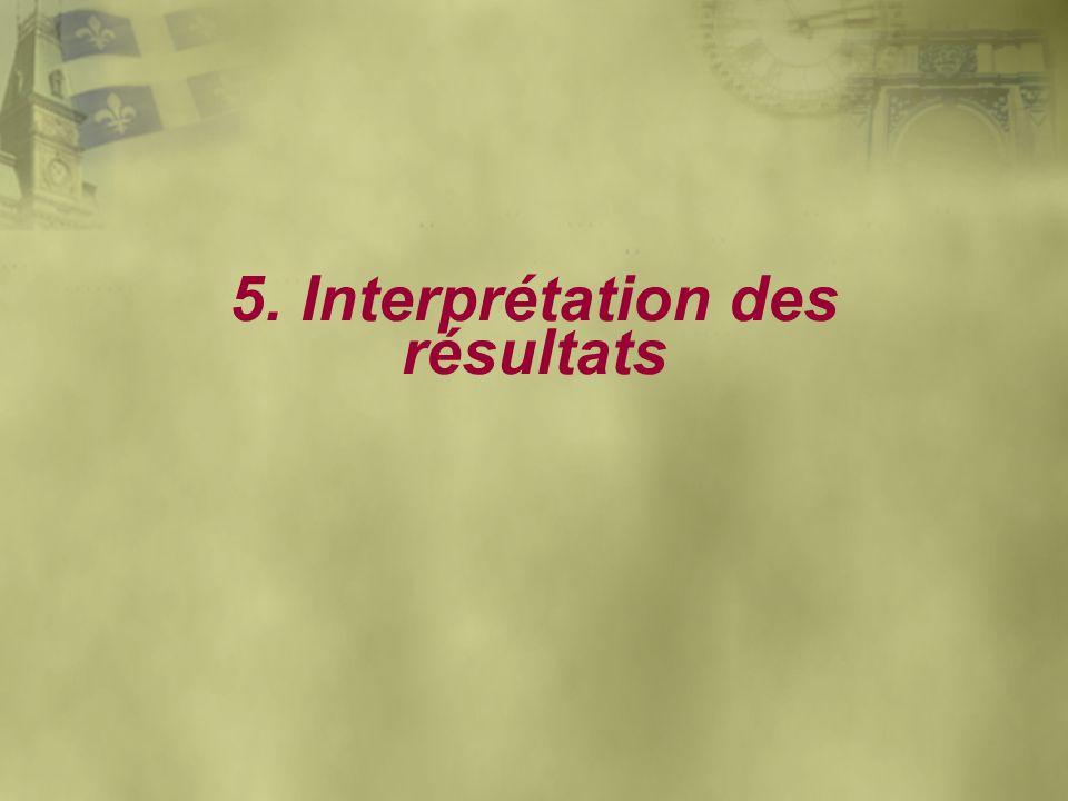 5. Interprétation des résultats