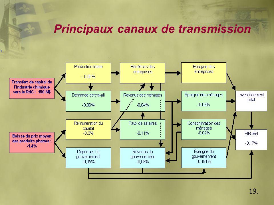 19. Principaux canaux de transmission