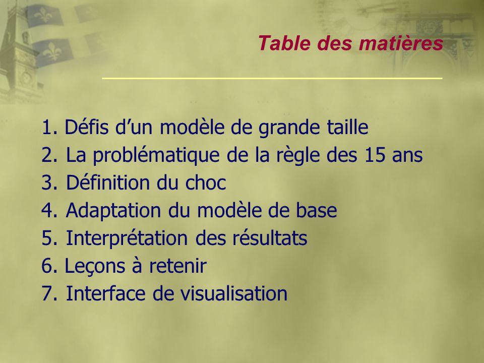 Table des matières 1. Défis d'un modèle de grande taille 2.La problématique de la règle des 15 ans 3.Définition du choc 4.Adaptation du modèle de base