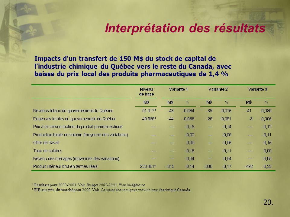 Interprétation des résultats 20. Impacts d'un transfert de 150 M$ du stock de capital de l'industrie chimique du Québec vers le reste du Canada, avec