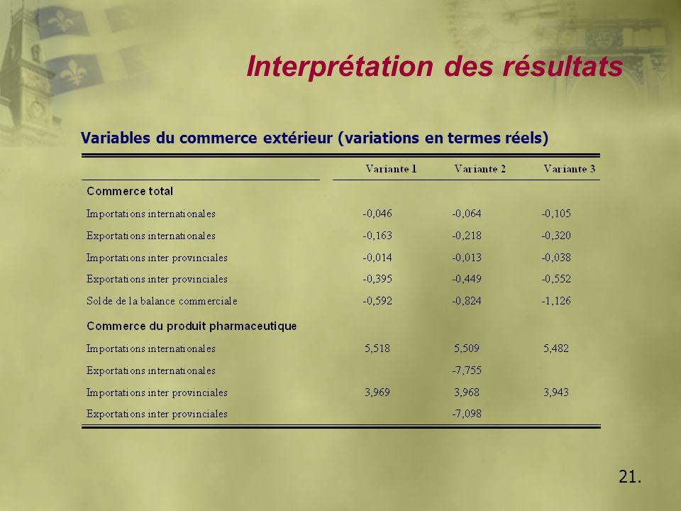 Interprétation des résultats 21. Variables du commerce extérieur (variations en termes réels)