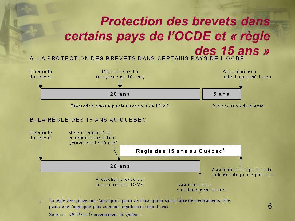 Problématique u Le Comité Montmarquette a recommandé au gouvernement l'analyse de l'impact provenant d'une élimination de la « règle des quinze ans » sur l'économie du Québec u L'élimination de la règle des 15 ans équivaut à l'application intégrale de la « politique du prix le plus bas » — Selon les estimations du CCP, cette mesure permettrait de réduire annuellement le coût du programme d'assurance médicaments de 24 millions de dollars 7.