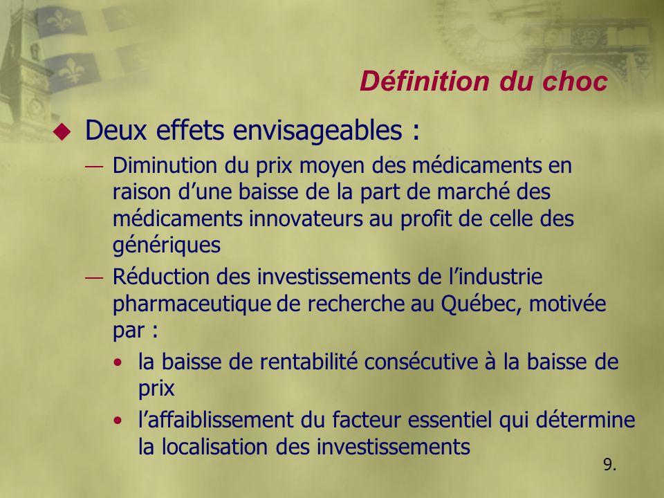 Définition du choc u Deux effets envisageables : — Diminution du prix moyen des médicaments en raison d'une baisse de la part de marché des médicament