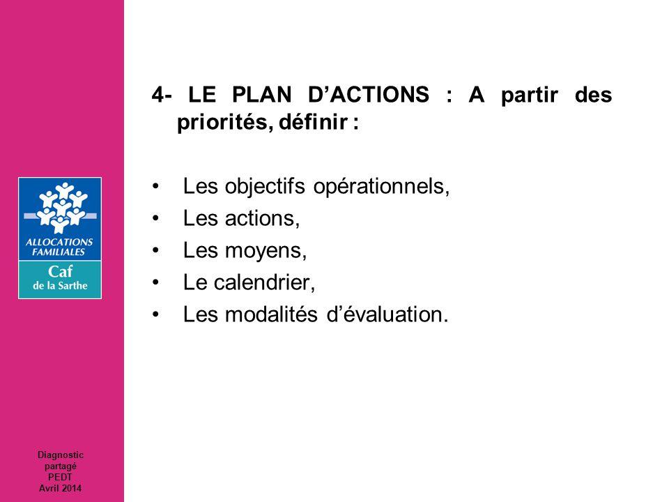 4- LE PLAN D'ACTIONS : A partir des priorités, définir : Les objectifs opérationnels, Les actions, Les moyens, Le calendrier, Les modalités d'évaluati