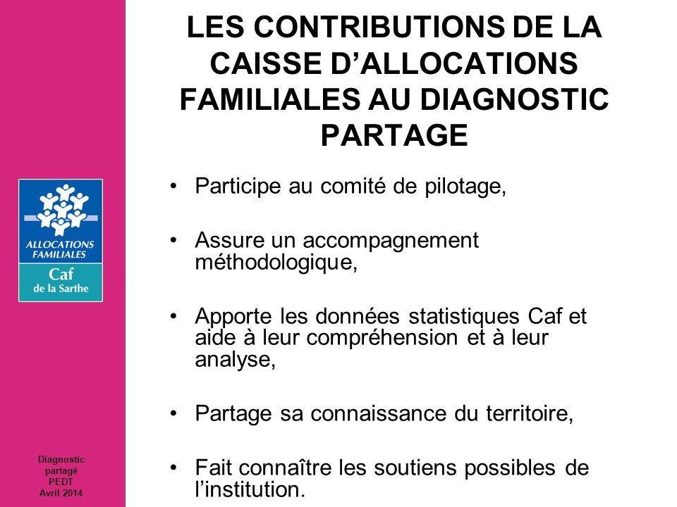 LES CONTRIBUTIONS DE LA CAISSE D'ALLOCATIONS FAMILIALES AU DIAGNOSTIC PARTAGE Participe au comité de pilotage, Assure un accompagnement méthodologique