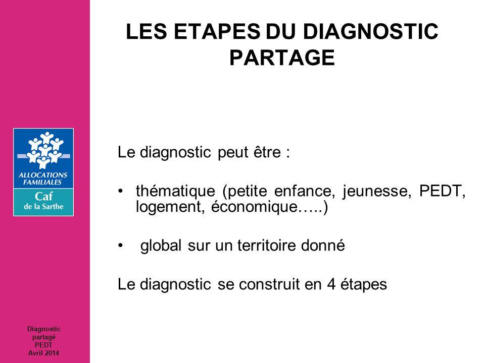 LES ETAPES DU DIAGNOSTIC PARTAGE Le diagnostic peut être : thématique (petite enfance, jeunesse, PEDT, logement, économique…..) global sur un territoi