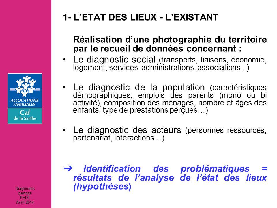 1- L'ETAT DES LIEUX - L'EXISTANT Réalisation d'une photographie du territoire par le recueil de données concernant : Le diagnostic social (transports,
