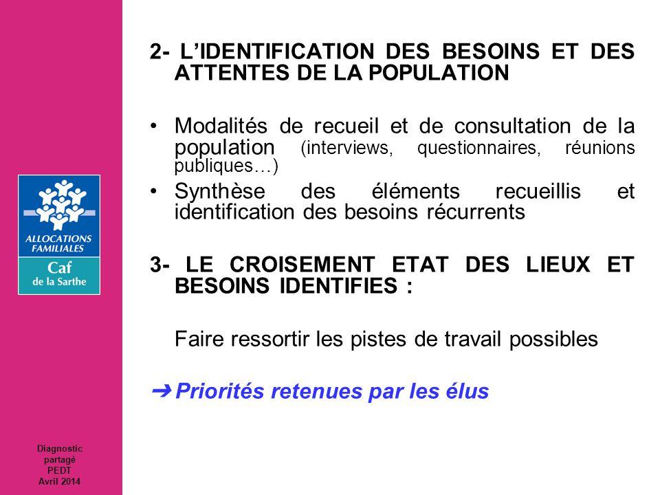 2- L'IDENTIFICATION DES BESOINS ET DES ATTENTES DE LA POPULATION Modalités de recueil et de consultation de la population (interviews, questionnaires,