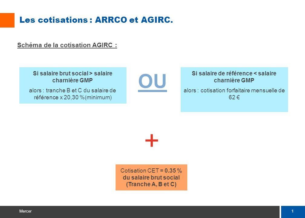 1 Mercer Les cotisations : ARRCO et AGIRC. Schéma de la cotisation AGIRC : Si salaire brut social > salaire charnière GMP alors : tranche B et C du sa