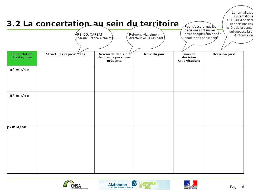 Page 16 3.2 La concertation au sein du territoire Concertation Stratégique Structures représentéesNiveau de décision de chaque personne présente Ordre