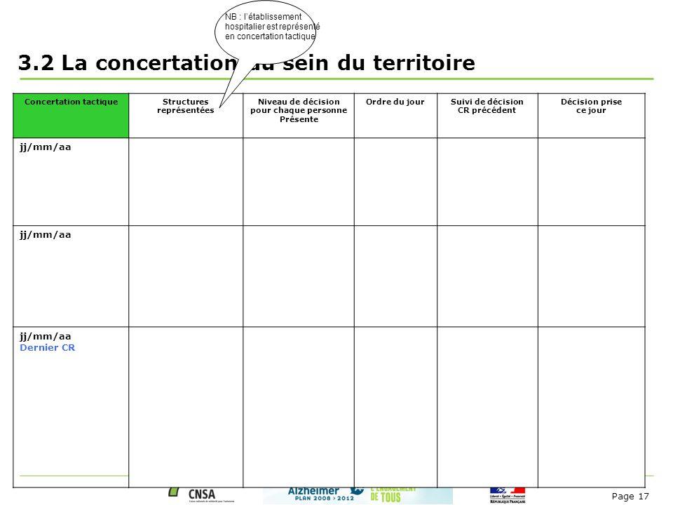 Page 17 3.2 La concertation au sein du territoire Concertation tactiqueStructures représentées Niveau de décision pour chaque personne Présente Ordre