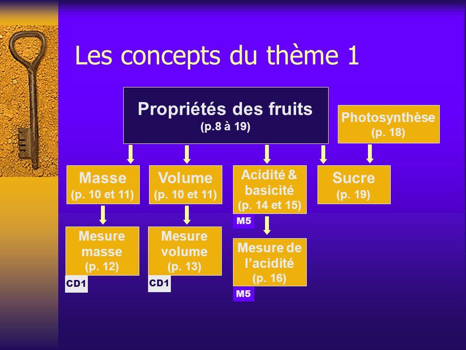 Les concepts du thème 1 Propriétés des fruits (p.8 à 19) Photosynthèse (p.