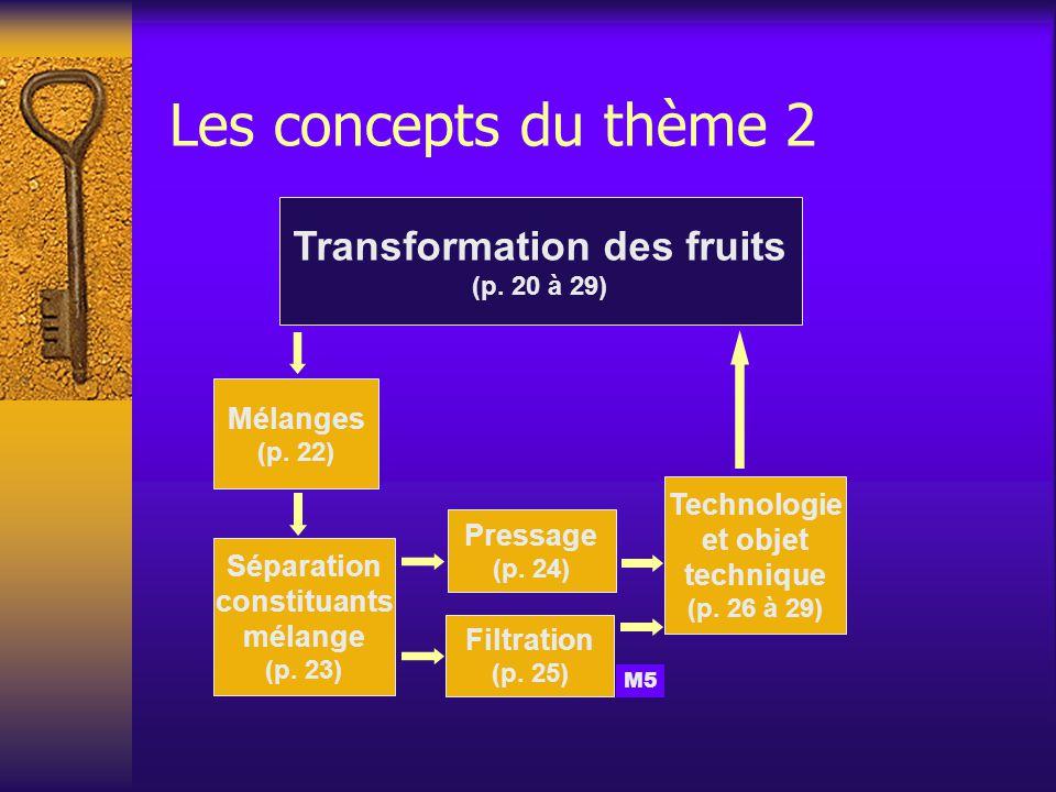 Les concepts du thème 2 Transformation des fruits (p.