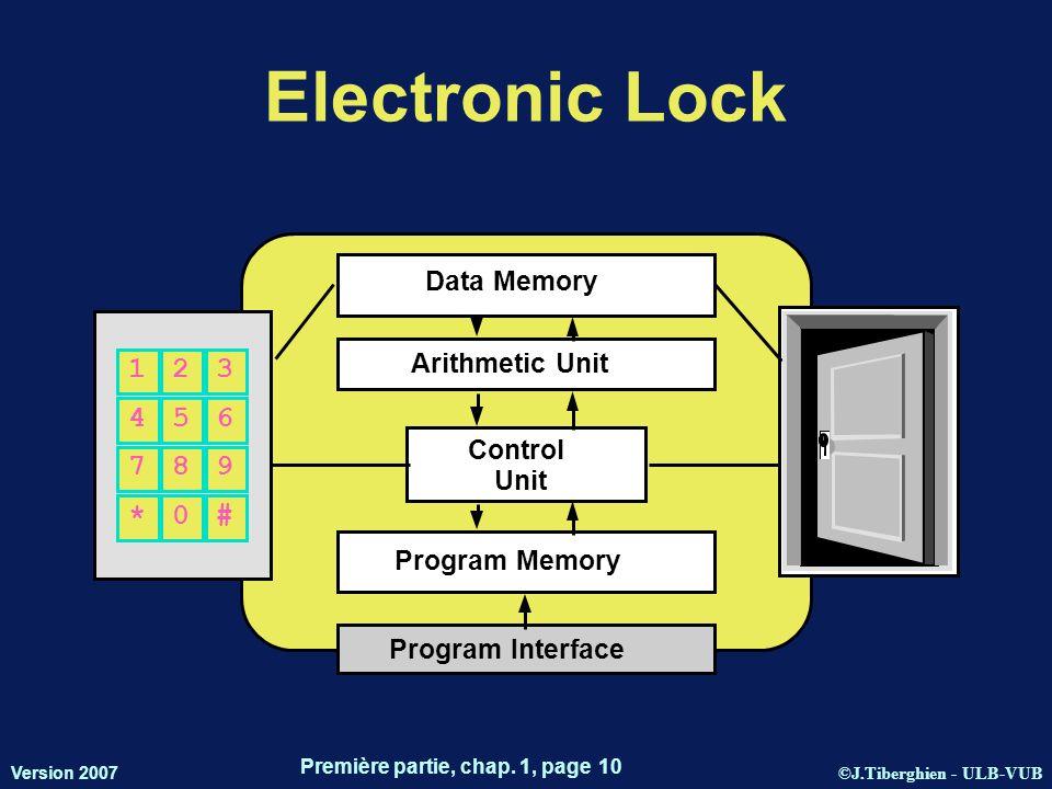 ©J.Tiberghien - ULB-VUB Version 2007 Première partie, chap. 1, page 10 Data Memory Arithmetic Unit Control Unit Program Memory Program Interface Elect