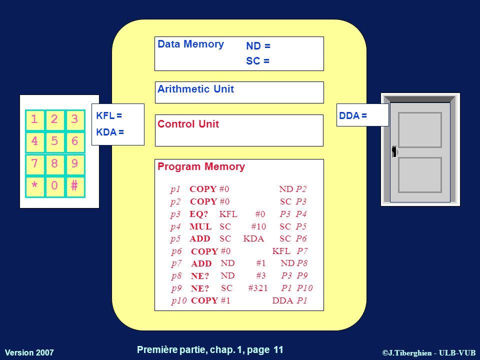 ©J.Tiberghien - ULB-VUB Version 2007 Première partie, chap. 1, page 11 KFL = KDA = DDA = 456 123 *0# 789 Data Memory Arithmetic Unit Control Unit Prog