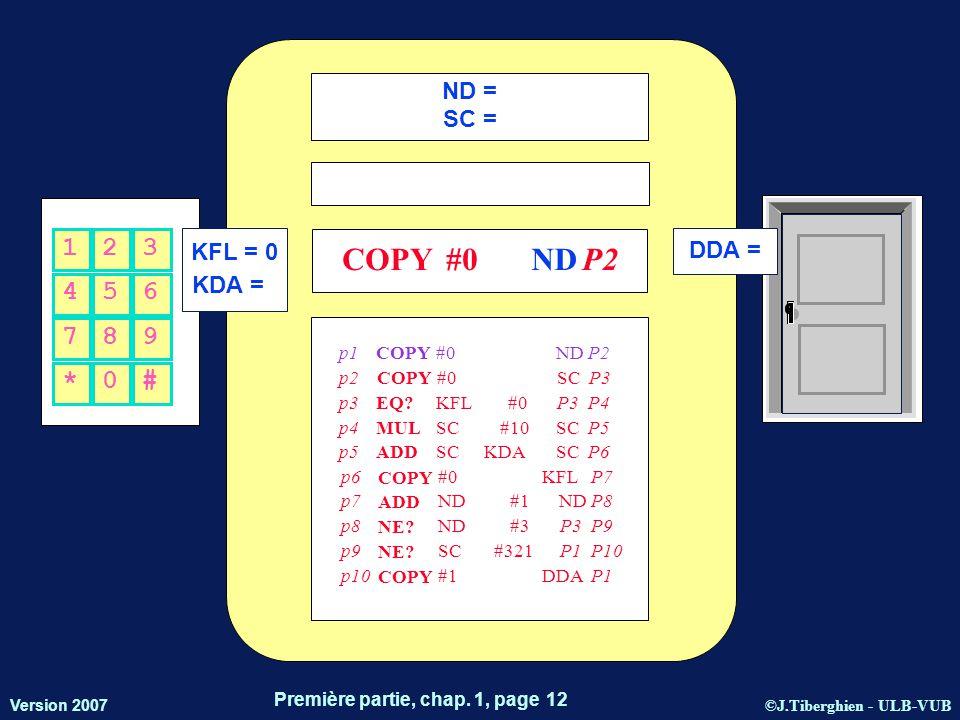 ©J.Tiberghien - ULB-VUB Version 2007 Première partie, chap. 1, page 12 KFL = 0 KDA = DDA = 456 123 *0# 789 ND = SC = COPY#0ND P2 p1 COPY #0NDP2 p2 COP