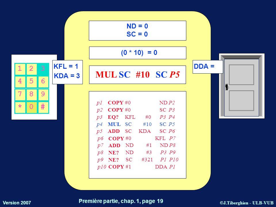 ©J.Tiberghien - ULB-VUB Version 2007 Première partie, chap. 1, page 19 KFL = 1 KDA = 3 DDA = 456 123 *0# 789 ND = 0 SC = 0 (0 * 10) = 0 MULSC#10SC P5