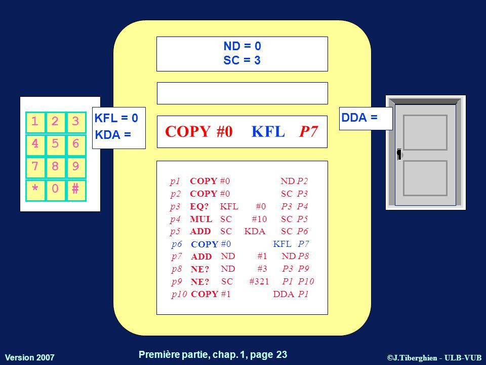 ©J.Tiberghien - ULB-VUB Version 2007 Première partie, chap. 1, page 23 KFL = 0 KDA = DDA = 456 123 *0# 789 ND = 0 SC = 3 p1 COPY #0NDP2 p2 COPY #0SCP3