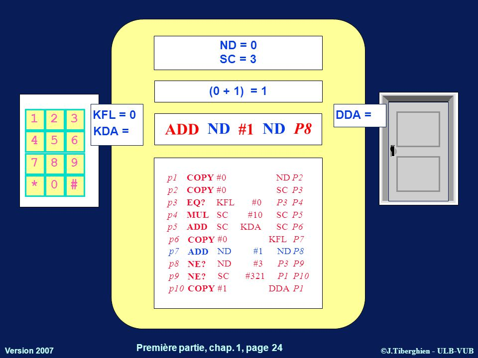 ©J.Tiberghien - ULB-VUB Version 2007 Première partie, chap. 1, page 24 KFL = 0 KDA = DDA = 456 123 *0# 789 ND = 0 SC = 3 (0 + 1) = 1 ADD ND #1 ND P8 p