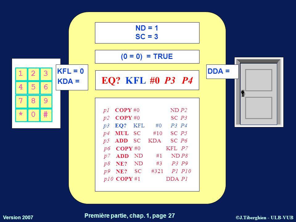©J.Tiberghien - ULB-VUB Version 2007 Première partie, chap. 1, page 27 KFL = 0 KDA = DDA = 456 123 *0# 789 ND = 1 SC = 3 (0 = 0) = TRUE EQ?KFL#0P3 P4