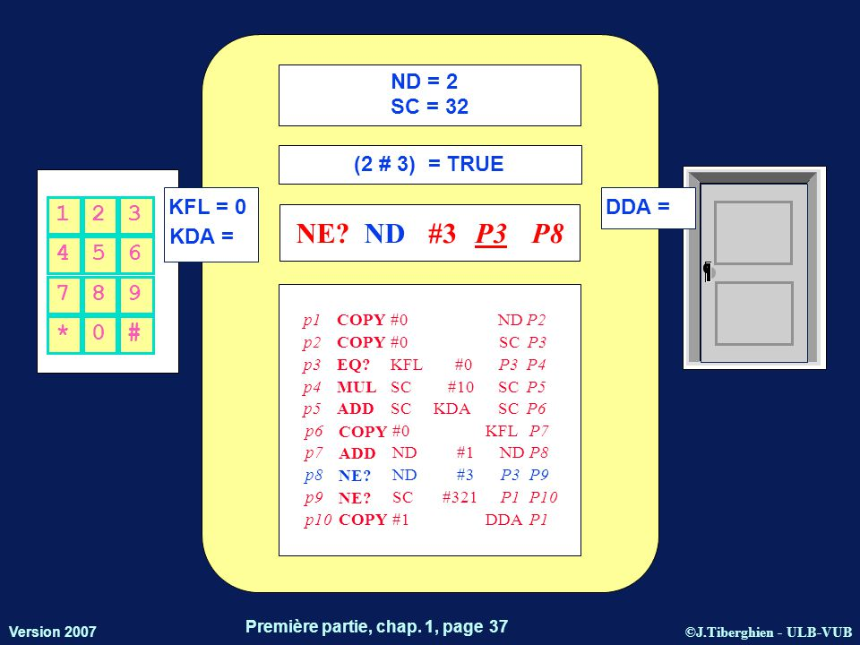 ©J.Tiberghien - ULB-VUB Version 2007 Première partie, chap. 1, page 37 KFL = 0 KDA = DDA = 456 123 *0# 789 ND = 2 SC = 32 (2 # 3) = TRUE NE?ND#3P3P8 p