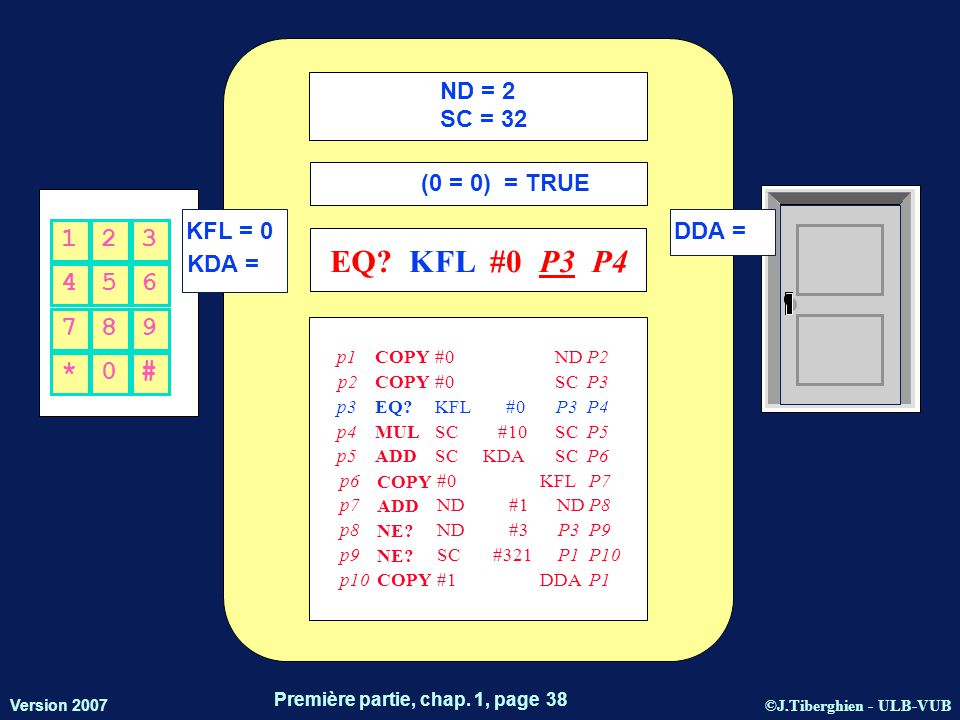 ©J.Tiberghien - ULB-VUB Version 2007 Première partie, chap. 1, page 38 KFL = 0 KDA = DDA = 456 123 *0# 789 ND = 2 SC = 32 (0 = 0) = TRUE EQ?KFL#0P3 P4