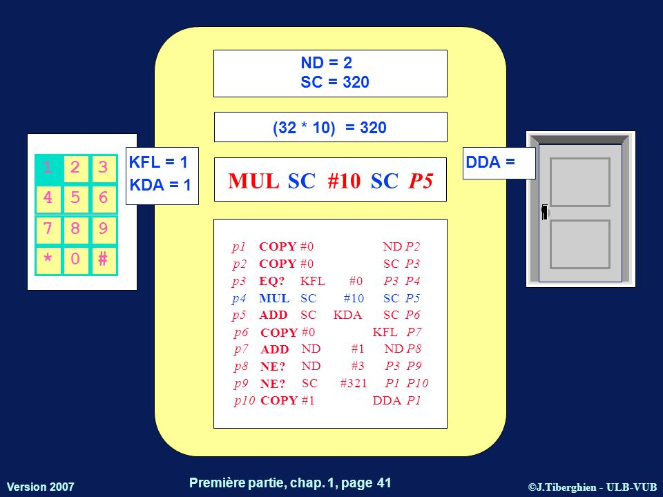 ©J.Tiberghien - ULB-VUB Version 2007 Première partie, chap. 1, page 41 KFL = 1 KDA = 1 DDA = 456 123 *0# 789 ND = 2 SC = 320 (32 * 10) = 320 MULSC#10S