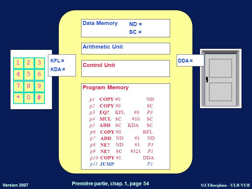 ©J.Tiberghien - ULB-VUB Version 2007 Première partie, chap. 1, page 54 KFL = KDA = DDA = 456 123 *0# 789 Data Memory Arithmetic Unit Control Unit Prog