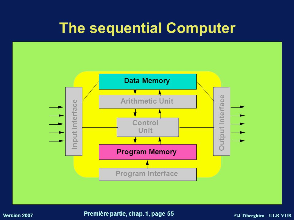©J.Tiberghien - ULB-VUB Version 2007 Première partie, chap. 1, page 55 The sequential Computer Data Memory Arithmetic Unit Control Unit Program Memory