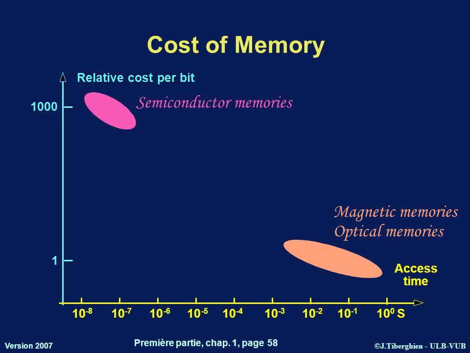 ©J.Tiberghien - ULB-VUB Version 2007 Première partie, chap. 1, page 58 Cost of Memory Access time 10 -7 10 -8 10 -6 10 -5 10 -4 10 -3 10 -2 10 10 0 S