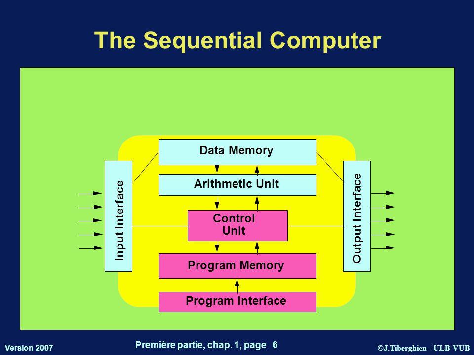 ©J.Tiberghien - ULB-VUB Version 2007 Première partie, chap. 1, page 6 The Sequential Computer Data Memory Arithmetic Unit Control Unit Program Memory