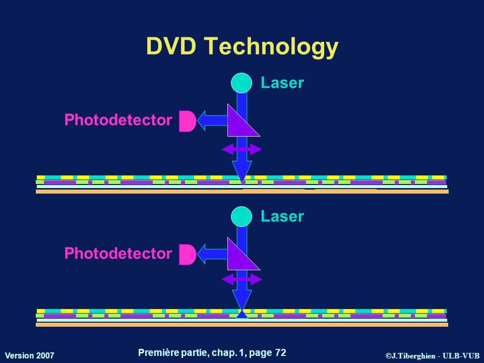 ©J.Tiberghien - ULB-VUB Version 2007 Première partie, chap. 1, page 72 DVD Technology Laser Photodetector Laser Photodetector