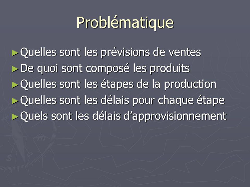 Problématique ► Quelles sont les prévisions de ventes ► De quoi sont composé les produits ► Quelles sont les étapes de la production ► Quelles sont les délais pour chaque étape ► Quels sont les délais d'approvisionnement
