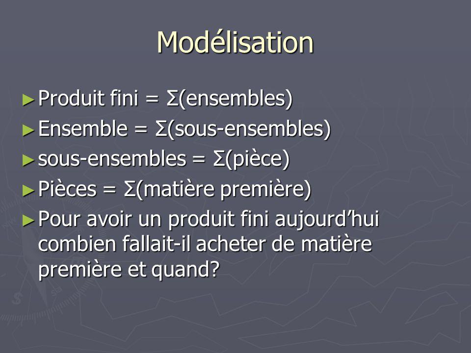 Modélisation ► Produit fini = Σ(ensembles) ► Ensemble = Σ(sous-ensembles) ► sous-ensembles = Σ(pièce) ► Pièces = Σ(matière première) ► Pour avoir un produit fini aujourd'hui combien fallait-il acheter de matière première et quand?