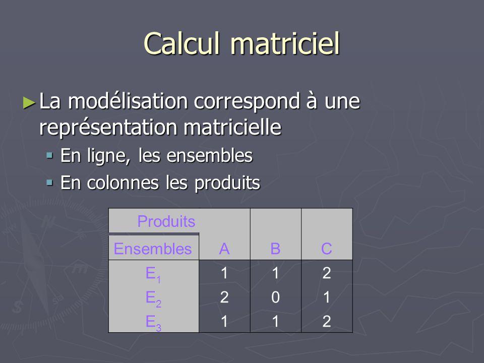Calcul matriciel ► La modélisation correspond à une représentation matricielle  En ligne, les ensembles  En colonnes les produits EnsemblesABC E1E1 112 E2E2 201 E3E3 112 Produits