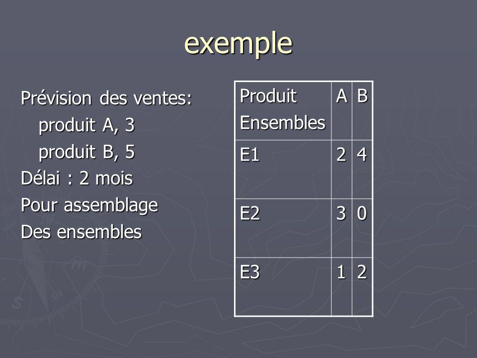 exemple Prévision des ventes: produit A, 3 produit B, 5 Délai : 2 mois Pour assemblage Des ensembles ProduitEnsemblesAB E124 E230 E312