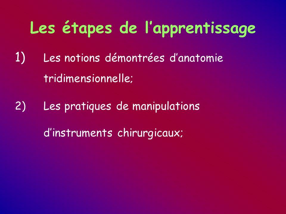 Les étapes de l'apprentissage 1) Les notions démontrées d'anatomie tridimensionnelle; 2)Les pratiques de manipulations d'instruments chirurgicaux;