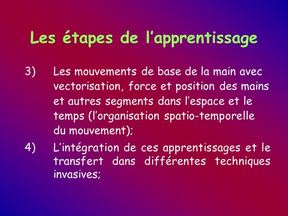 Les étapes de l'apprentissage 3)Les mouvements de base de la main avec vectorisation, force et position des mains et autres segments dans l'espace et le temps (l'organisation spatio-temporelle du mouvement); 4)L'intégration de ces apprentissages et le transfert dans différentes techniques invasives;