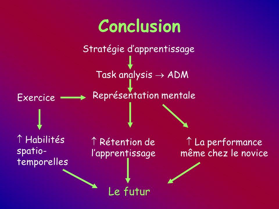 Conclusion Stratégie d'apprentissage Task analysis  ADM Représentation mentale Exercice  Habilités spatio- temporelles  Rétention de l'apprentissage  La performance même chez le novice Le futur